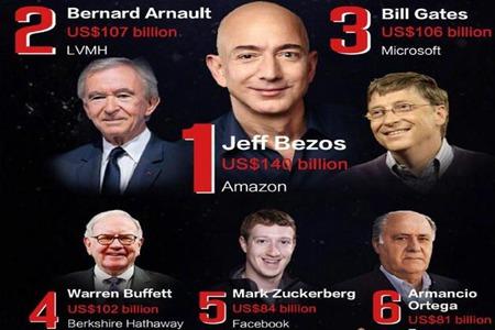 世界首富是谁排名第一,中国首富排行榜2020最新排名