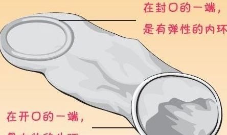 女用避孕套演示大图