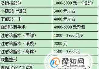 抽脂价格 抽脂的具体价格是多少?