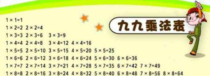 九九乘法口诀 九九乘法表起源于什么时候?