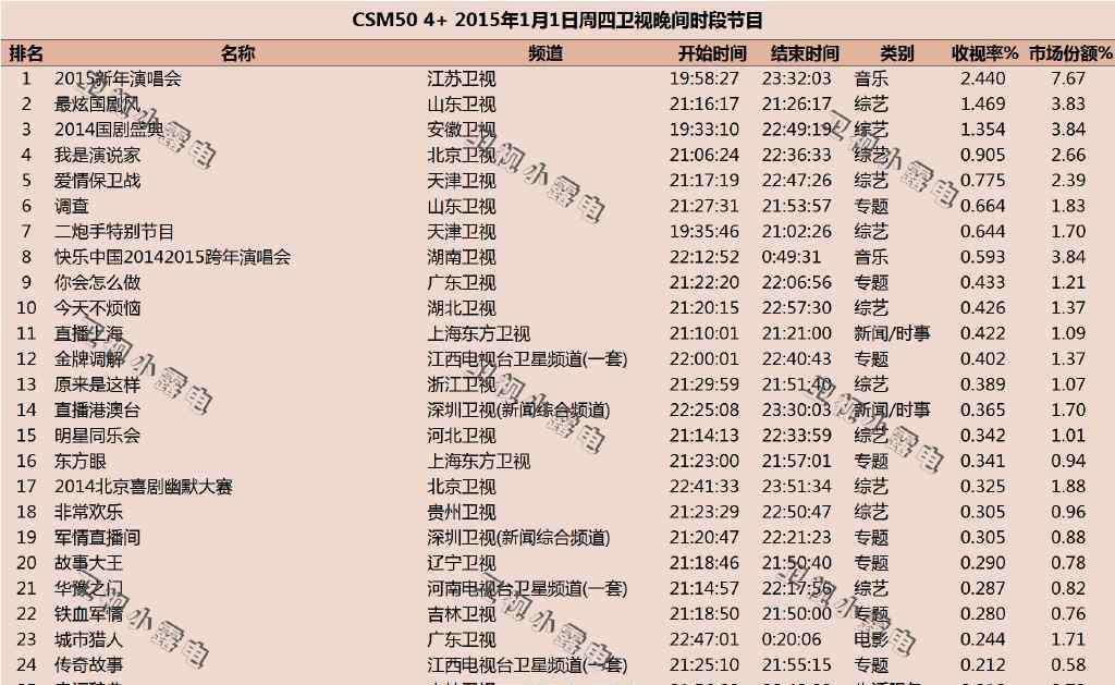 2014江苏跨年演唱会 2014-2015江苏卫视跨年演唱会收视率结果