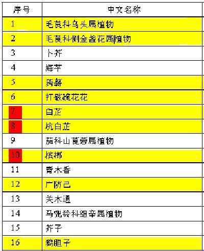 禁用化妆品名单 化妆品卫生规范罗列表 化妆品禁用的植物成分