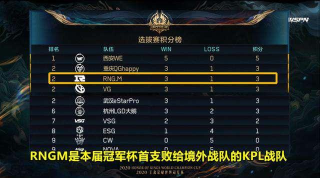 rngm 暴风锐谈RNGM败给VSG:其他KPL战队没压力了,从未轻视任何对手