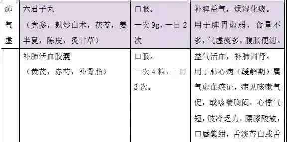 胃药大全目录列表 〖温馨介绍〗实用中成药集锦,功效分类一览表