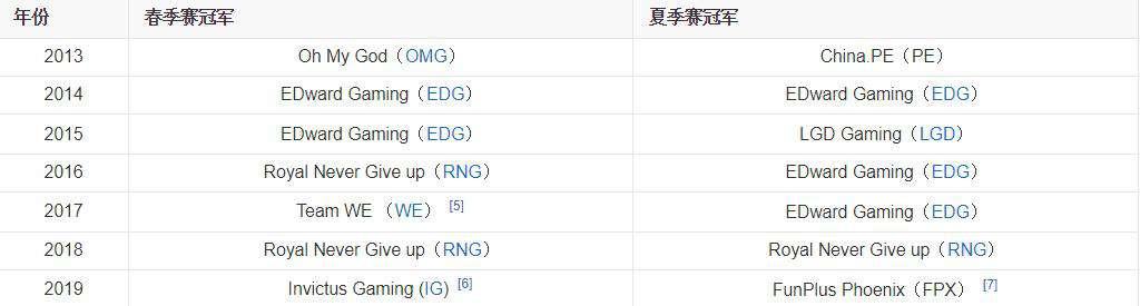 s3全球总决赛 PE战队:挤掉WE,却没有参加S3全球总决赛的LPL冠军