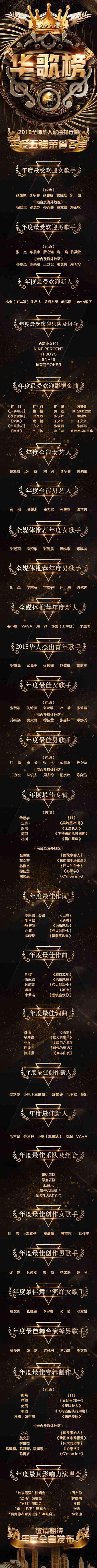 华语流行歌曲排行榜 2018全球华人歌曲排行榜 年度最受欢迎男女歌手名单公布