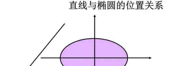 椭圆中点弦公式 椭圆直线中点斜率公式 快来看看