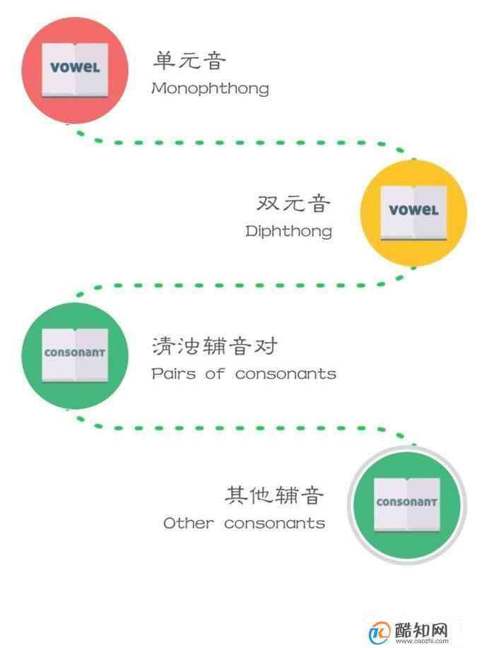 英语发音怎么学 如何学习英语音标