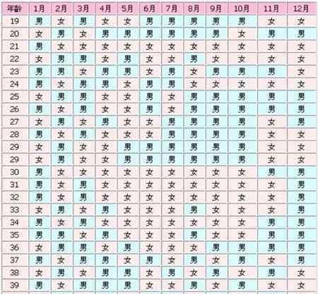 清宫图受孕月份怎么界定 生女儿的秘诀月份表 一张清宫图你就知道哪个月份生女儿