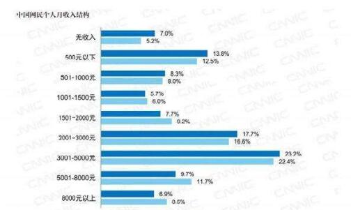 【扎心】超7成网民月收入不足5000 截止2019年6月中国网民的月收入详情