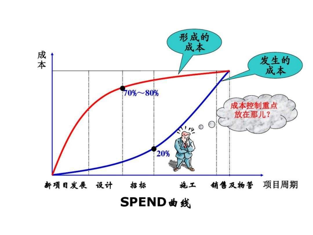 成本控制的方法 有什么方法