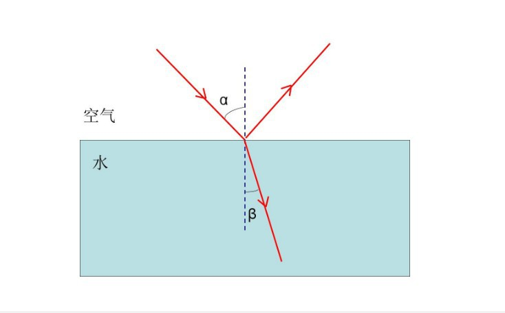 初二物理知识点 怎样学好初二物理?