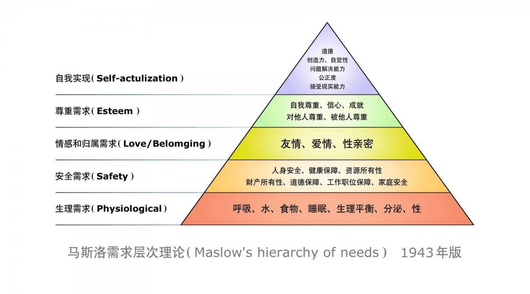 马斯洛需求层次理论 什么是马斯洛需求层次理论