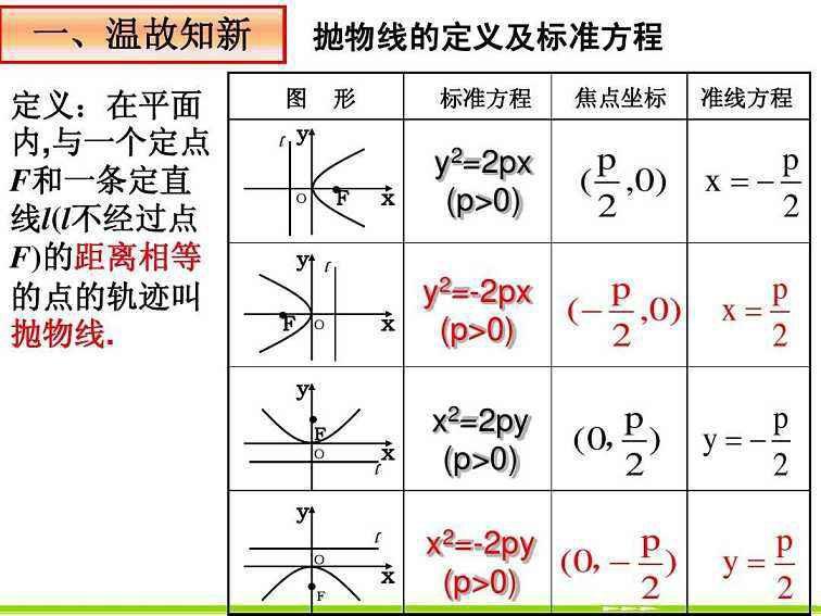 抛物线的准线方程 大家一起来学习呢