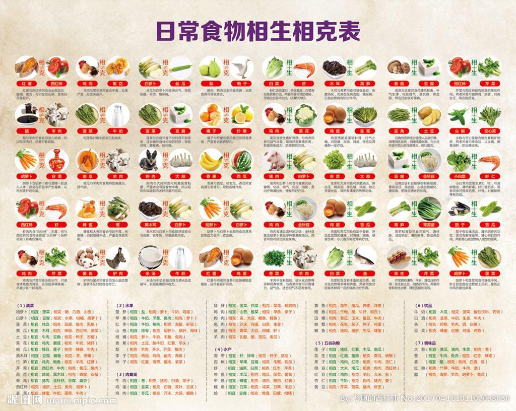 相克食物表 这些食物不建议一起吃