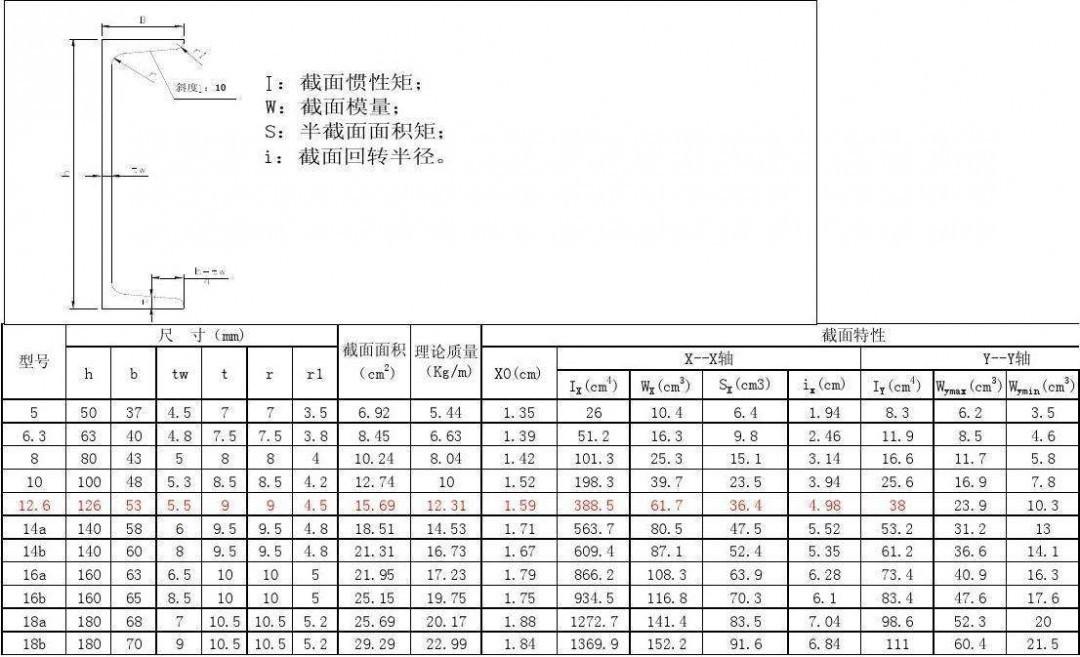槽钢型号规格表示方法 槽钢规格型号用槽钢的高度来表示