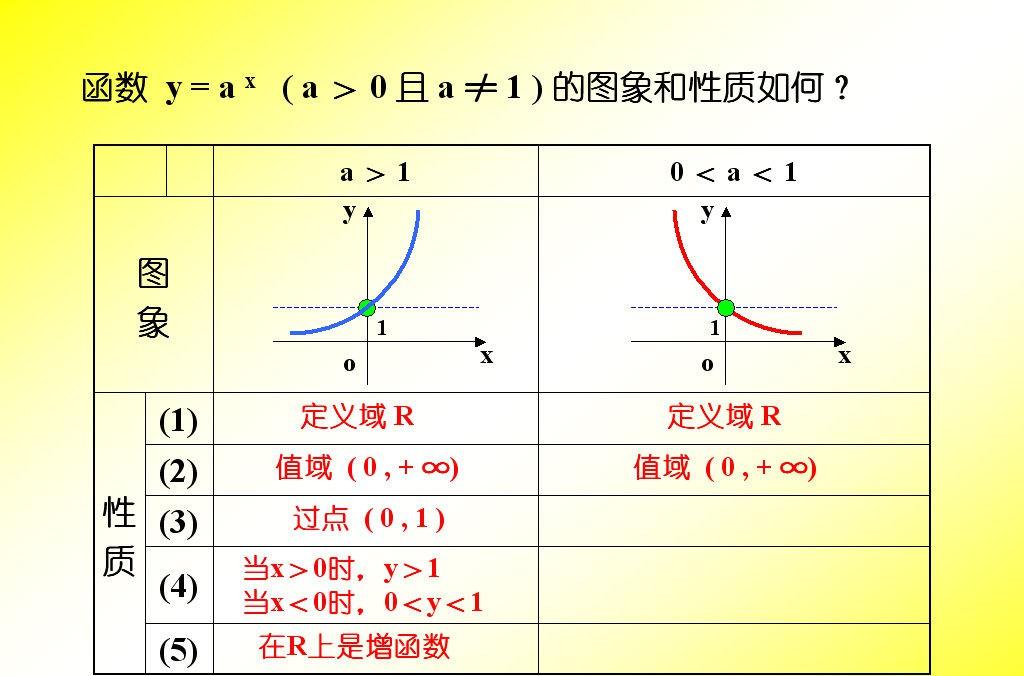指数函数的性质 指数函数的性质是什么