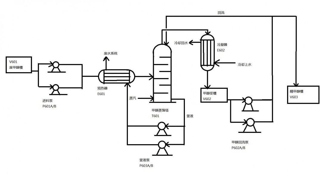 化学工艺流程 你知道吗?