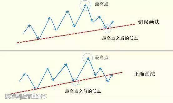 怎么画趋势线 趋势线的正确画法步骤