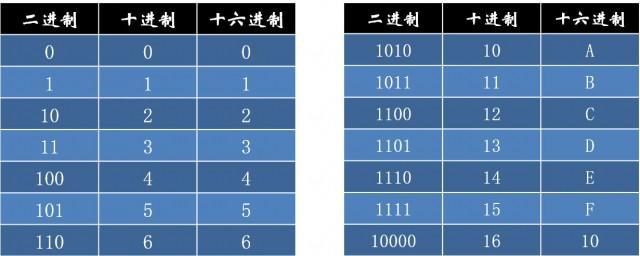 16进制转二进制怎么算 十六进制转换二进制计算方法