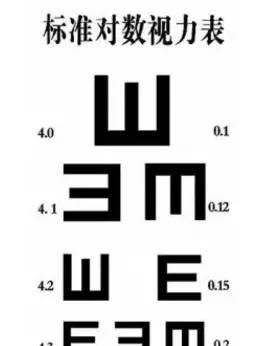 视力表换算与近视度数换算,你都知道吗?