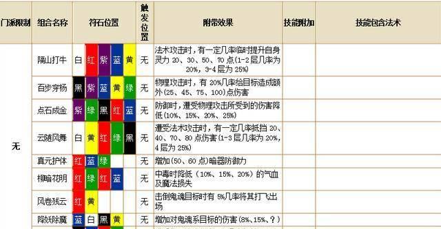 梦幻西游符石组合表,这可能是2018年梦幻西游最全最新的符石组合表