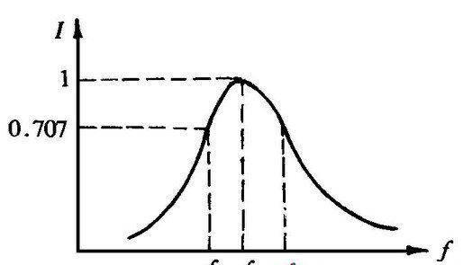 通频带的定义与测量