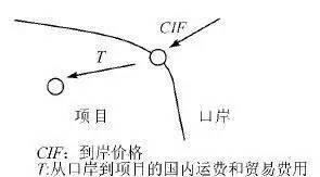 影子价格理论