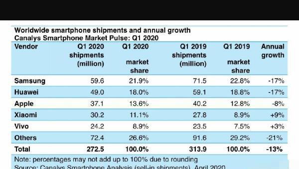2020年全球智能手机出货量排行出炉 OPPO已沦为Others一项