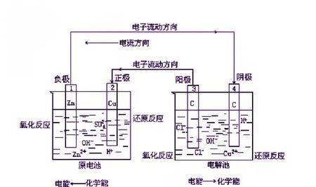 电化学原理介绍和分析方法