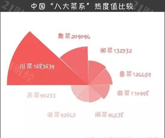 """中国""""八大菜系""""热度排名:川菜占据半壁江山,看看你喜欢哪一道菜?"""