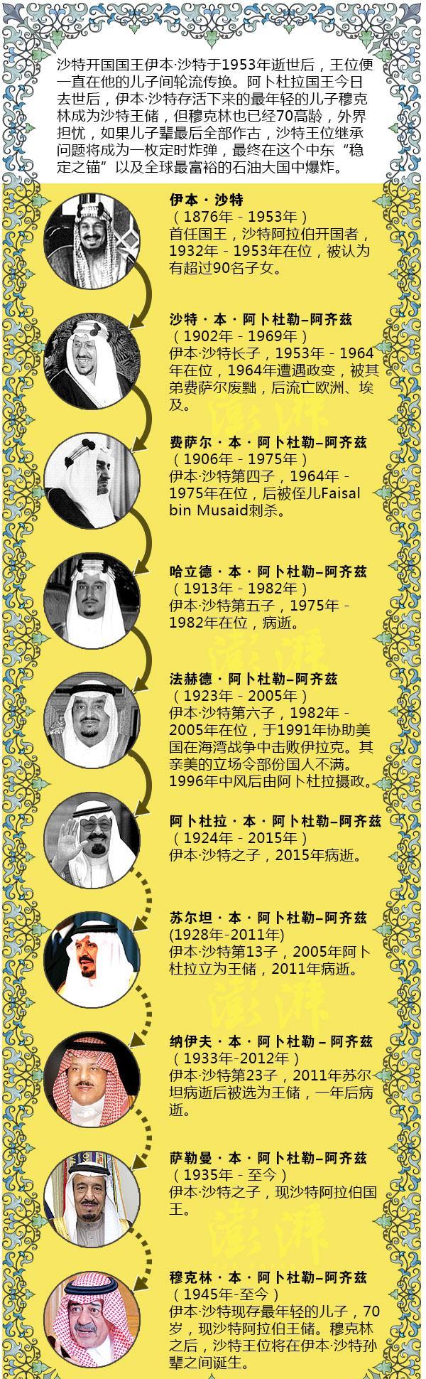图解沙特王朝——为什么王位继承成了大问题?