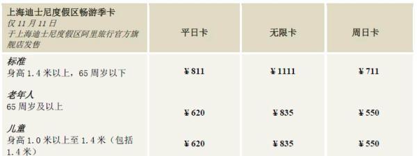 上海迪士尼乐园推出3种畅游季卡,同一游客可凭卡多次游玩