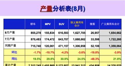 8月车市淡季不淡,只是东风本田跌出销量前十