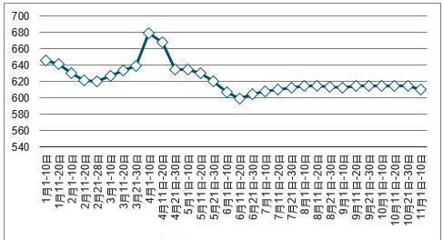2017年中国煤炭价格走势分析【图】