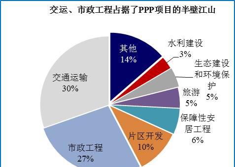 78只PPP概念股全扫描:龙元建设领衔9公司最受券商追捧