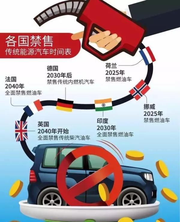 中国石油报:燃油车要退出,油气巨头会坐以待毙?当然不会!