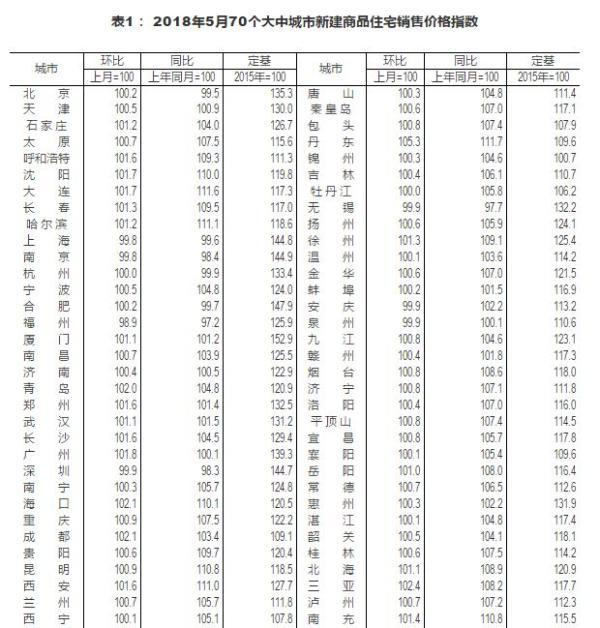 5月丹东房价继续领涨,全国一个月50次调控创历史记录