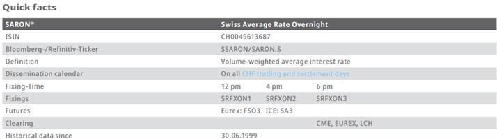 瑞士参考利率SARON简介