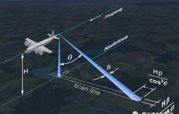 详细分析:合成孔径雷达成像技术