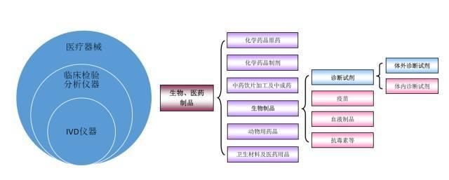 中国体外诊断行业全貌一览!(了解行业必看)