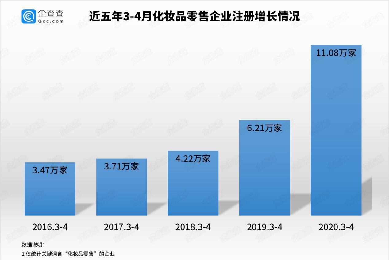 振奋!企查查数据近两月化妆品企业注册量破10万!