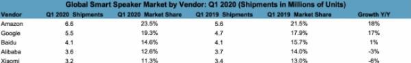 全球智能音箱排名:亚马逊继续领跑,阿里排名不及百度