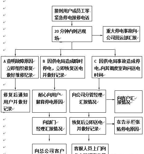 物业各类突发事件应急预案(最全版)