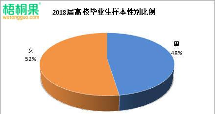 """2018届大学生性别比例分布:""""阴盛阳衰""""趋势将成为常态"""
