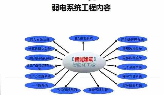 最全的弱电各系统详细介绍