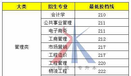 2018山东专升本各院校及专业最低投档分数线(最新版)