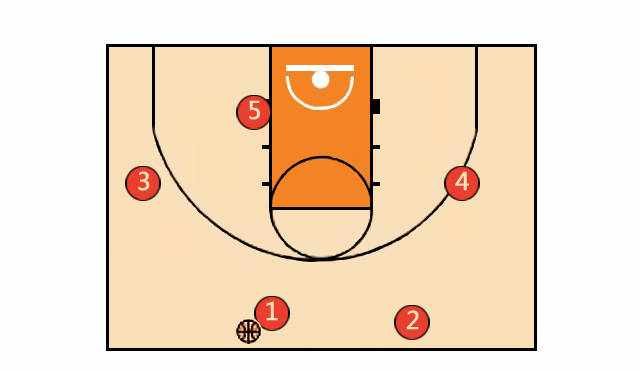 篮球培训基础战术:12种篮球进攻站位