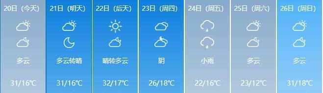 火辣夏日已开启!不过别急,雨水正在赶来~~