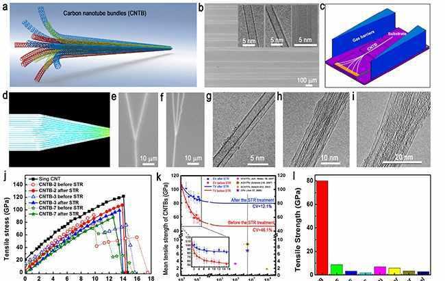 清华团队研发超长碳纳米管束,拉伸强度秒杀所有纤维